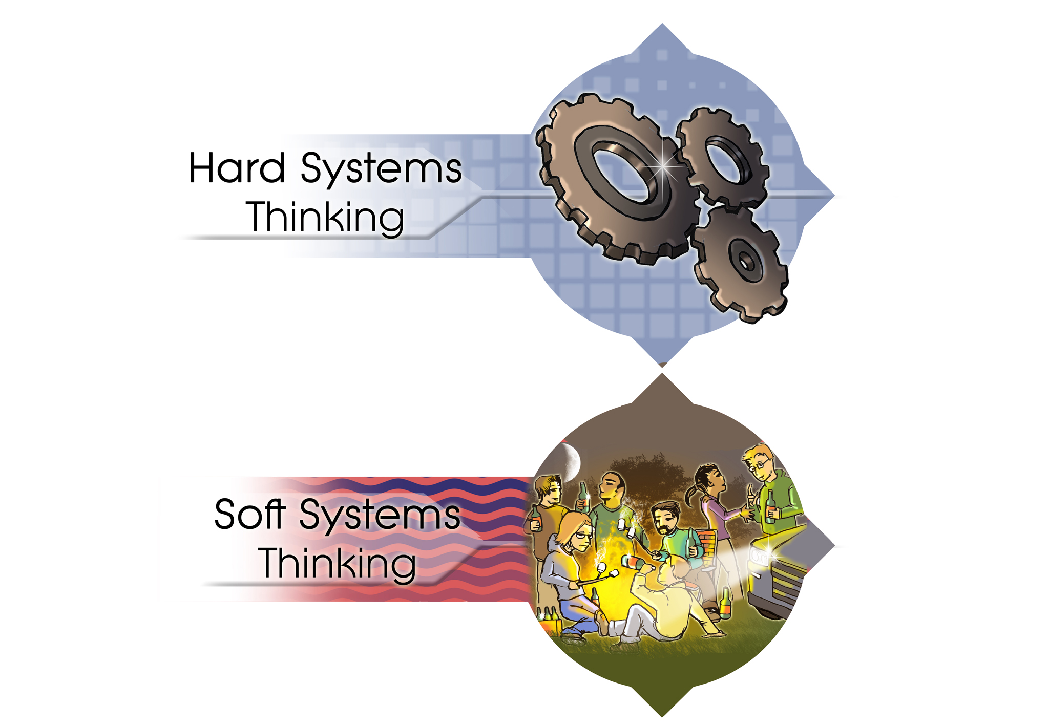 Hard and Soft Systems Thinking