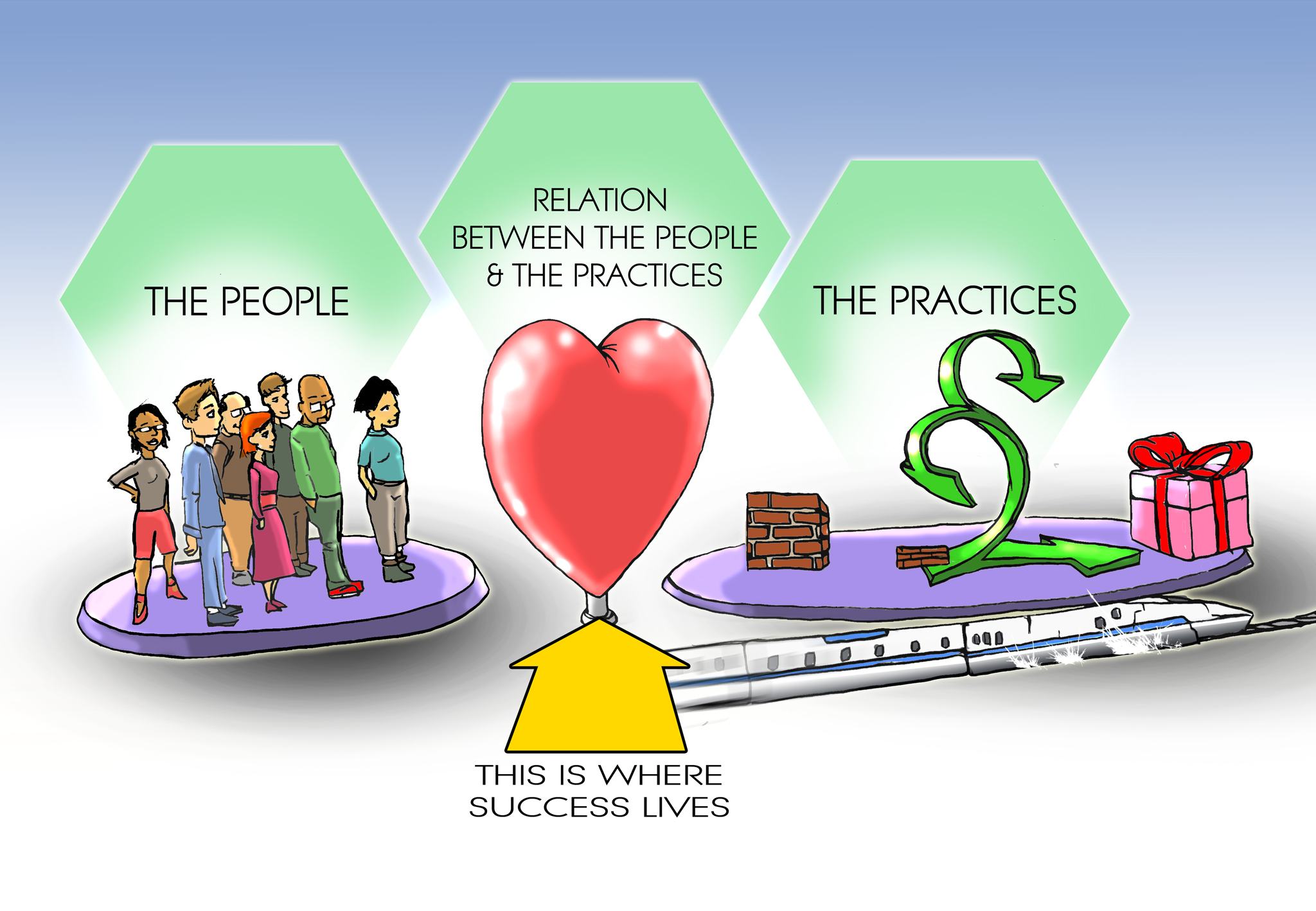 The People and the Practices